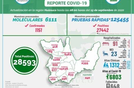 El Covid-19 en Huánuco: 28,593 casos; 114 hospitalizados y 648 fallecidos