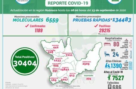 Covid-19 en Huánuco: 30,404 casos, 104 hospitalizados y 686 fallecidos