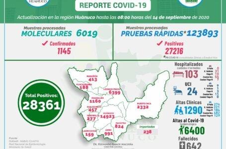 Covid-19 en Huánuco: 7 fallecidos más en dos días y 127 hospitalizados