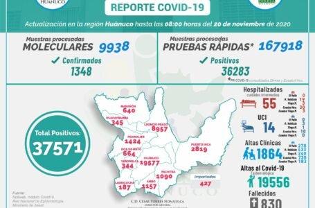 El 57% de los casos positivos con Covid-19 en Huánuco ya fueron dados de alta